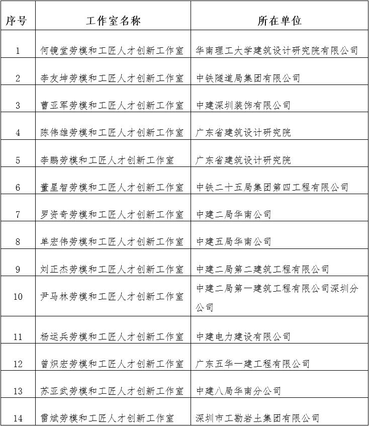 广东省住房和城乡建设系统劳模和工匠人才创新工作室拟命名名单.png